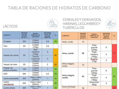 alimentos con insulina fundaci 243 n para la diabetes tabla de raciones de hidratos