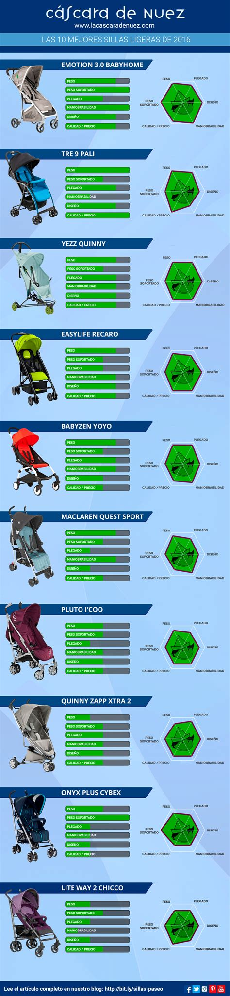 la mejor silla de paseo la mejor silla de paseo entre las diez m 225 s vendidas