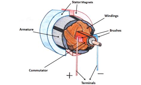 Ac Motor Working by Ac Motor Speed Picture Ac Motor Working Principle