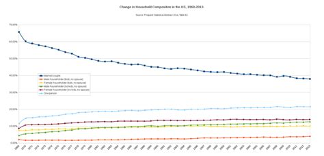 Household Trends introduction to sociology family wikibooks open books