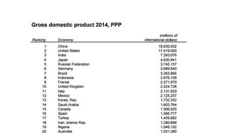pour la banque mondiale la chine est bien devenue la premi 232 re puissance 233 conomique mondiale