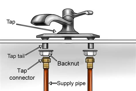Bath Mixer Tap Shower what are the parts of a tap fitting