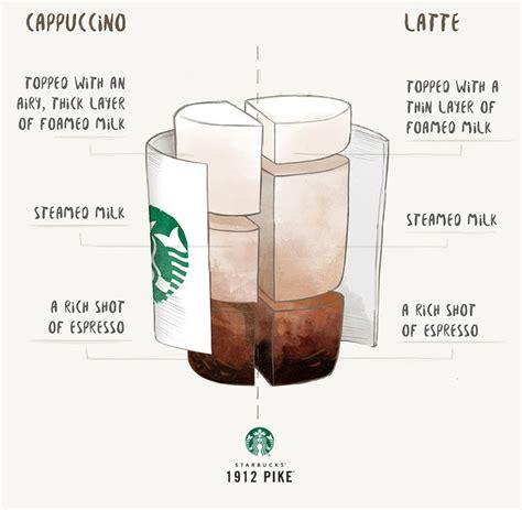 Cappuccino vs. Latte   1912 Pike