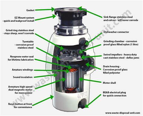 kitchen sink waste disposal units how waste disposal units work waste king disposal units