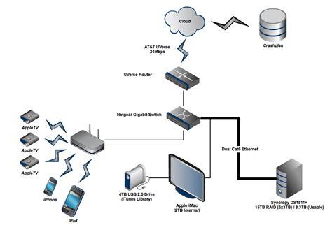 home design network tv build a resilient modern home storage backup solution