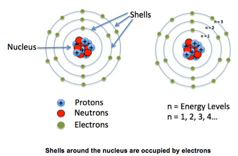 Proton Definition Chemistry by A Level Chemistry Electrons And Orbitals
