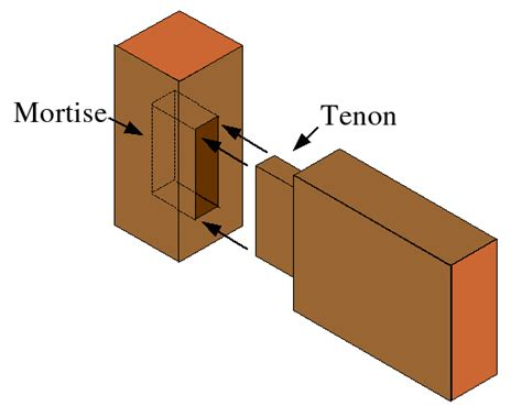woodworking mortise and tenon mortise and tenon diy woodworking projects