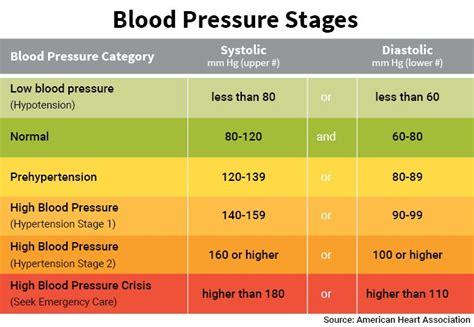 25 best ideas about blood pressure range on high blood pressure range hypertension