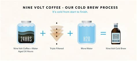 Nine Volt: The Cold Brew Coffee You'll Drink All Summer