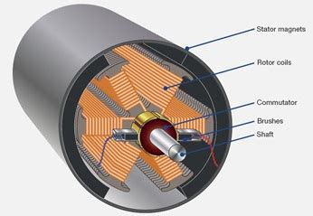 Commutator Electric Motor by Brushing Up On Commutators Sulzer