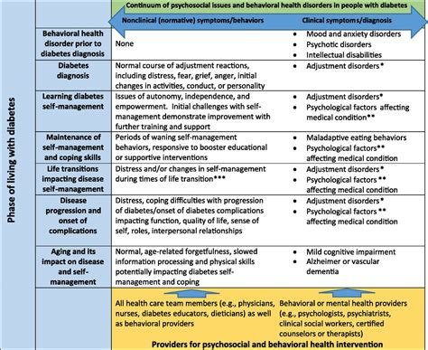 Behaviour Modification Chart For Elderly by Psychosocial Care For With Diabetes A Position