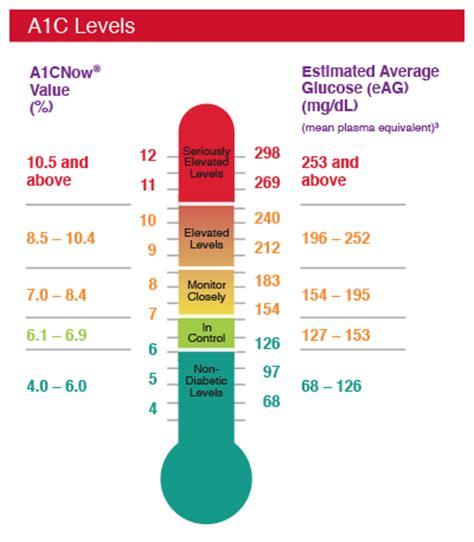 target ranges pts diagnostics