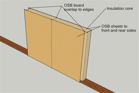 Structural Insulated Panel Home Kits sip panel home kits explained
