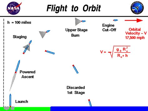 Flight To Orbit