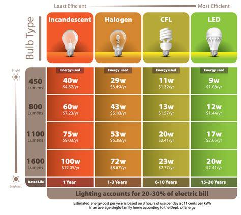 led light bulbs vs energy saving energy efficient light bulbs are they really saving you