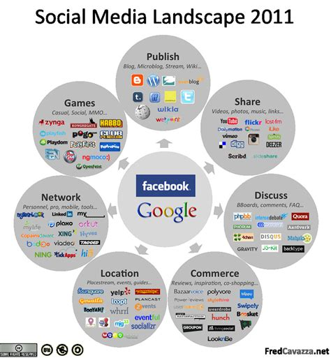 social media landscape kreise der social media netnographie co