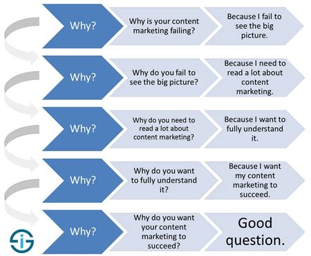 5 whys of failed content marketing