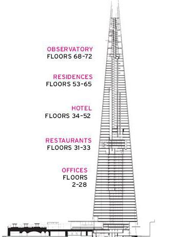 the shard floor plan the shard a guide all the info you need on the shard