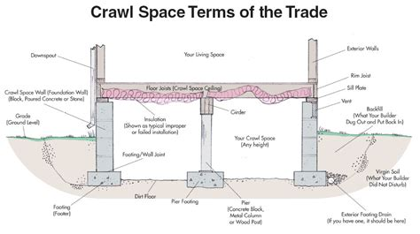 what is a crawl space basement crawlspace 5 important considerations pat costa