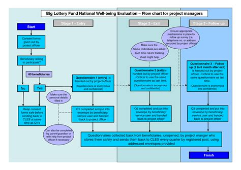 powerpoint flowchart template flow chart best free