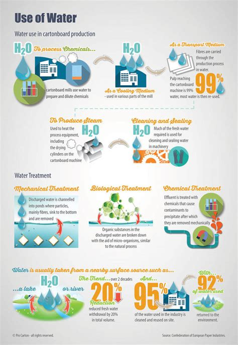 use of water use pro