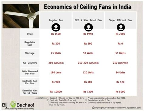 48 Ceiling Fan by Evaluation And Comparison Of Superfan A Bee 5 Star Rated