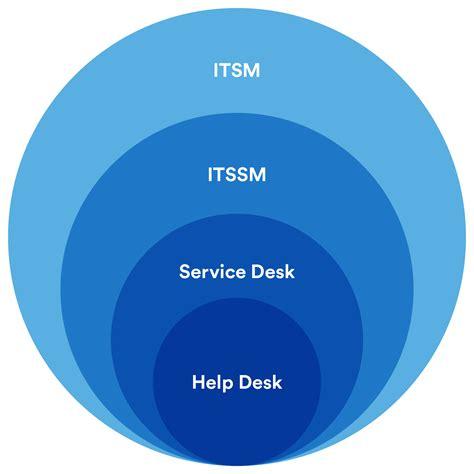 it help desk help desk vs service desk vs itsm what s the difference
