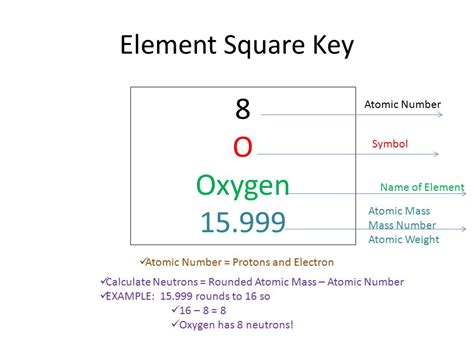 Oxygen Symbol And Number Of Protons by Calculating The Number Of Protons Neutrons And Electrons