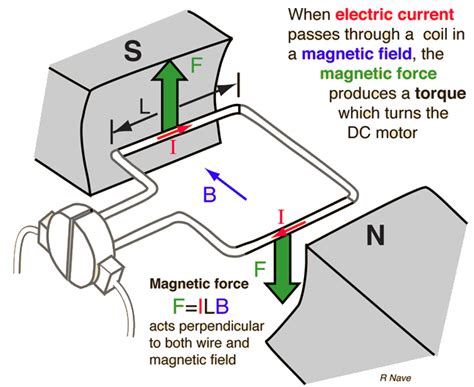 Principle Of Electric Motor by Working Principle Of Dc Motor Studyelectrical