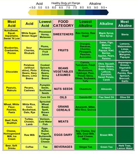 balancing chart the importance of ph balance nourish nosh