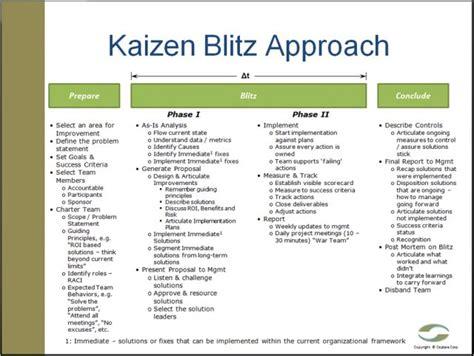 ceptara s kaizen blitz event business ideas pinterest