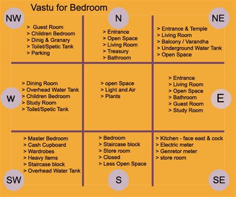 vastu plans for house vastu direction for a staircase vastu position for