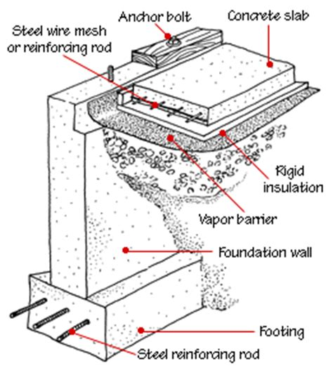 types of house foundations house foundation types hometips
