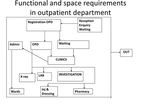 Designing A House Floor Plan planning and management of clinical service department