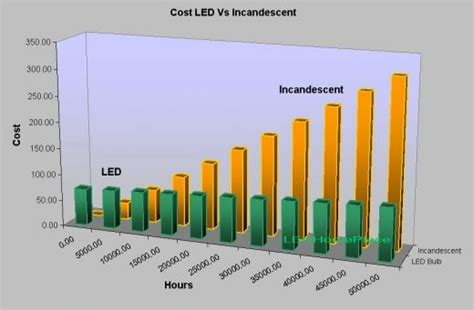 lights cost advance power inc led lights led replacement bulbs led