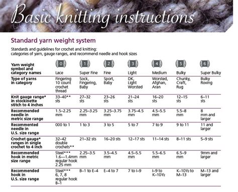 knitting yardage calculator handy chart standard yarn weight system categories of
