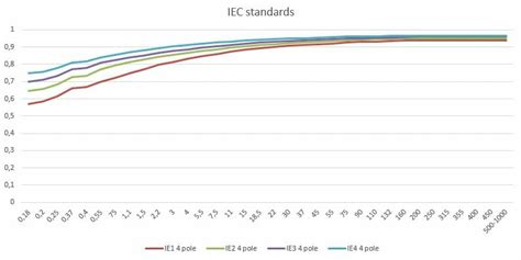 Electric Motor Standards by Iec Standards For Electric Motors Magnetic Innovations