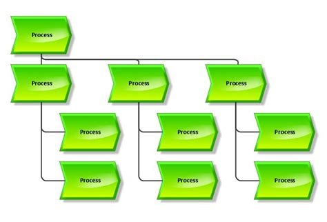 process of process landscape aris bpm community