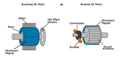 Brushed Ac Motor by How To Build Your Drone From Scratch A Complete