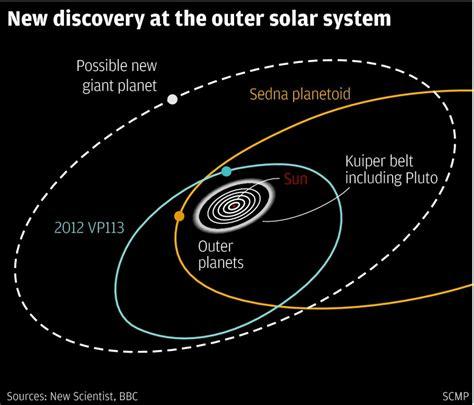planeta mas lejano a la luna chematierra descubren nuevo planeta enano en el sistema