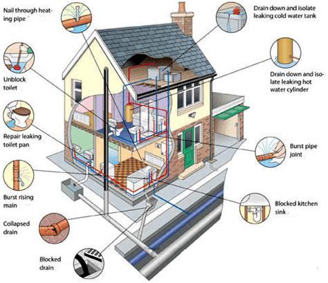 house plumbing plumbing problems house plumbing problems