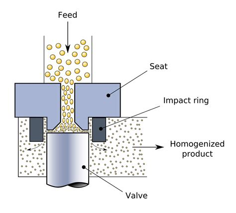 bead mill wiki file homogenizing valve svg wikimedia commons