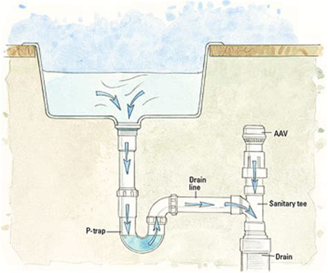 kitchen sink vent diagram venting for sink and washing machine doityourself