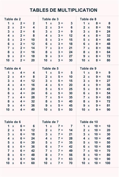 table de multiplication 224 imprimer cm2