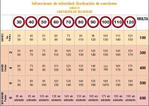 cuadro multas velocidad todo multas recurso de todo tipo de multas quita multas