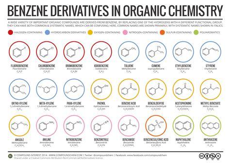 organic chemistry compound interest organic chemistry