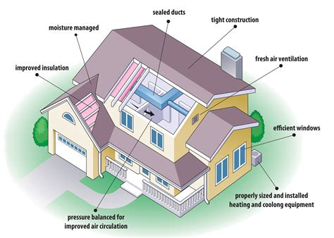 energy saving house plans tips for building energy efficient houses