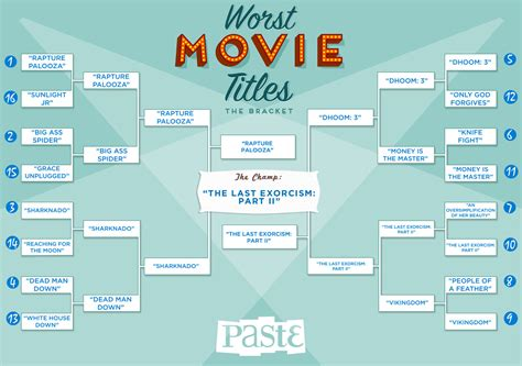 popular titles bracket of the week worst titles of 2013 chion