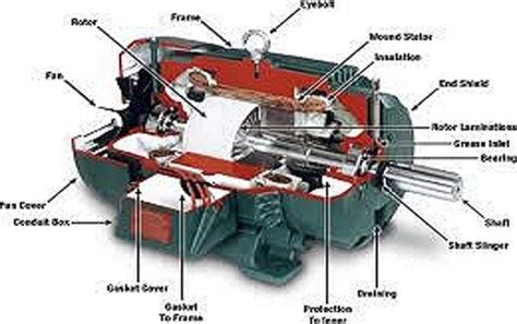 Where To Find Electric Motors by Welcome To Capitol Electric Motor Repair