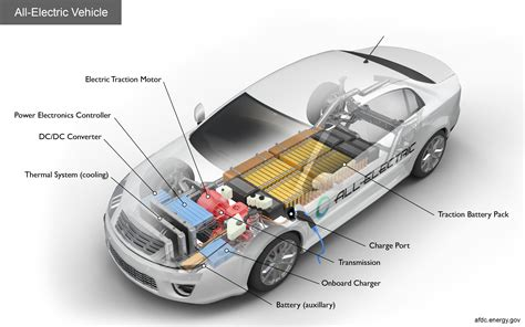 All Electric Motors by Alternative Fuels Data Center How Do All Electric Cars Work